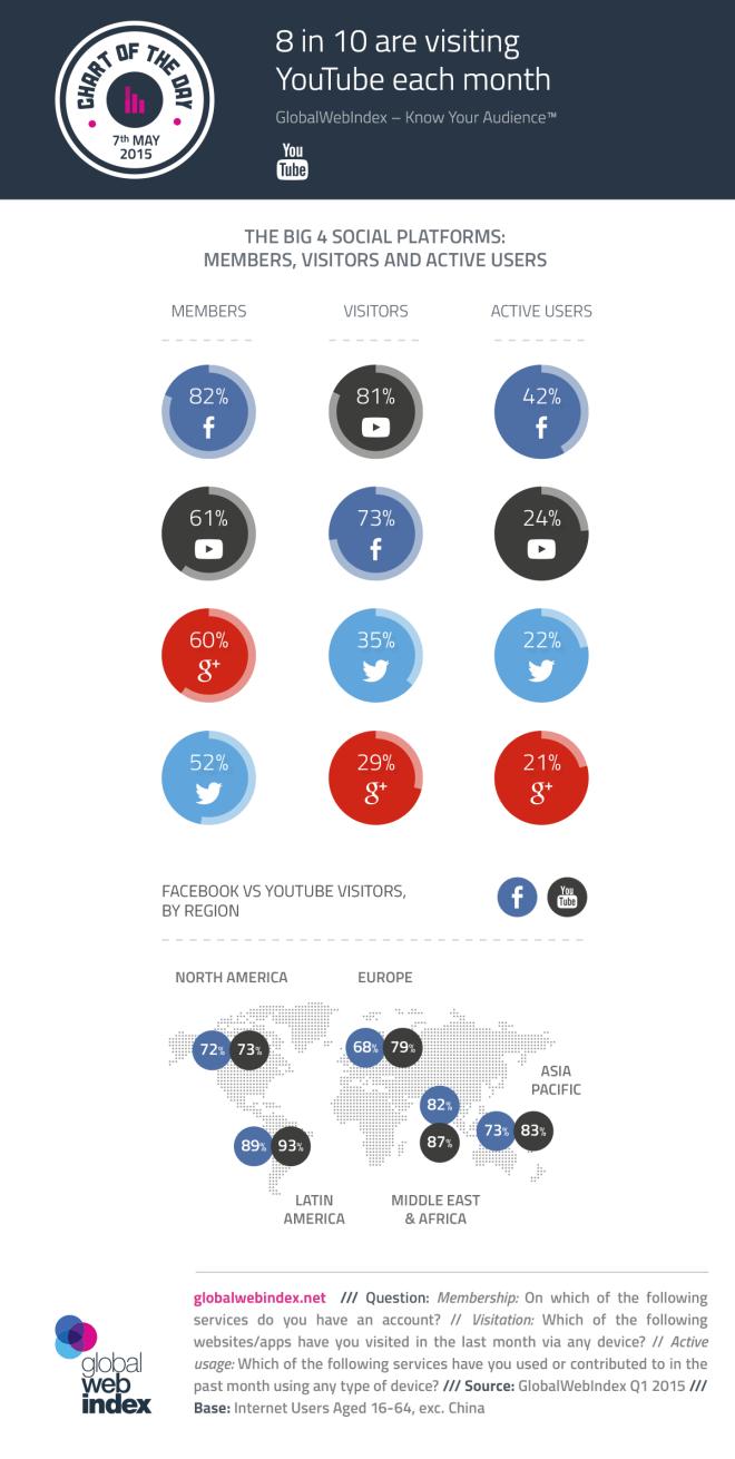 Algunos datos sobre las 4 Redes Sociales más grandes