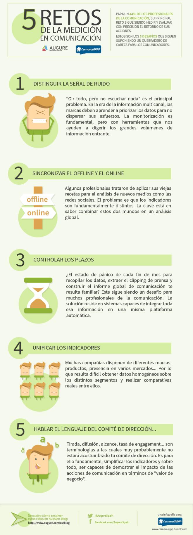5 retos de la medición de las comunicaciones