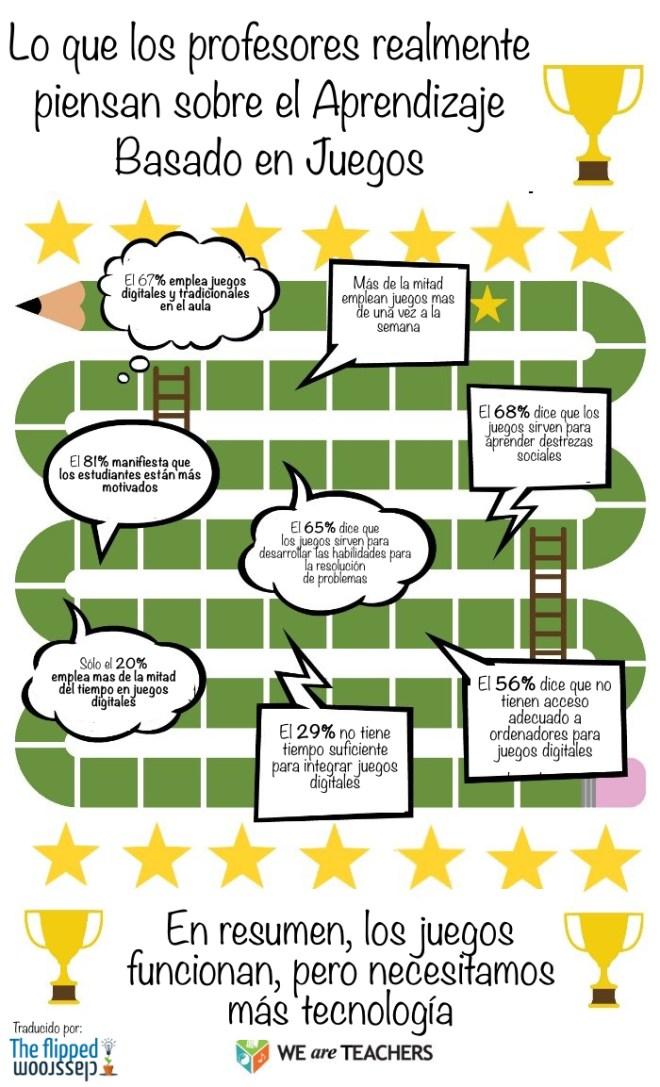 Qué piensan los profesores del aprendizaje basado en juegos