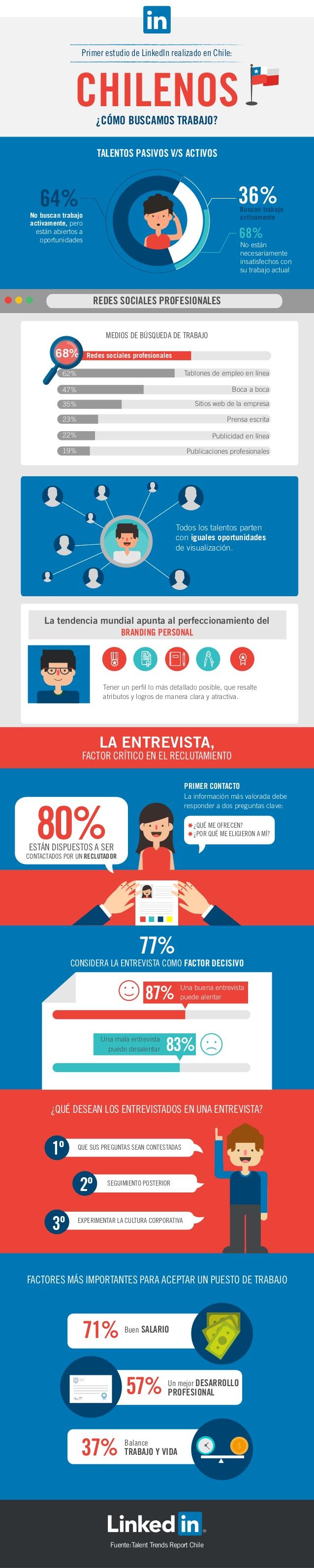 Cómo se busca trabajo en Chile