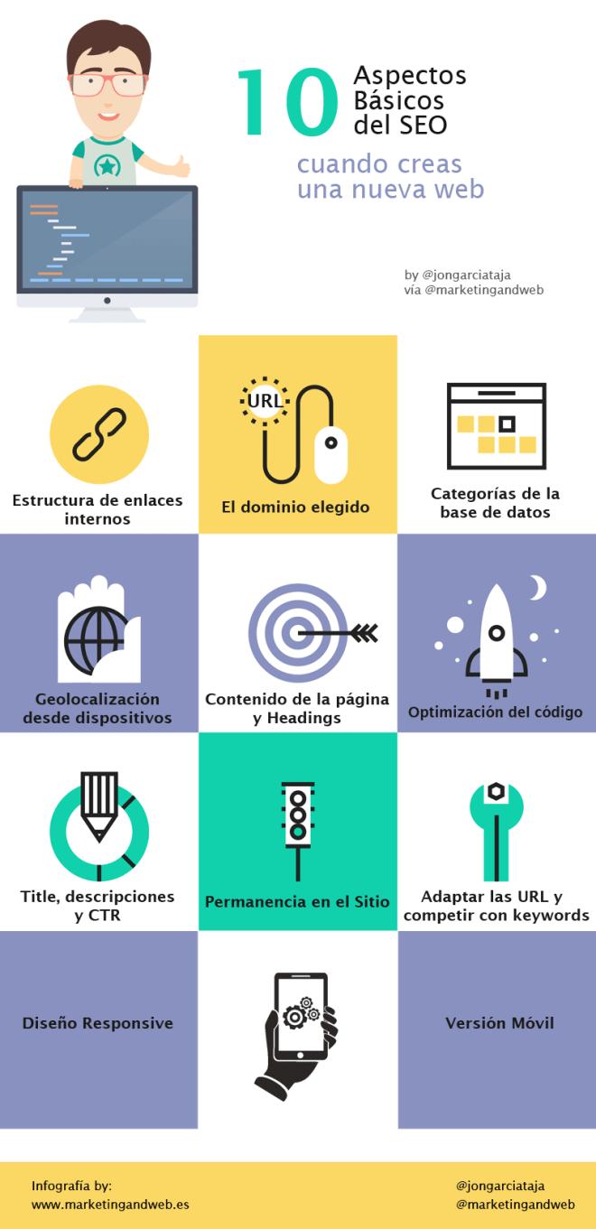10 aspectos básicos del SEO al crear una nueva web