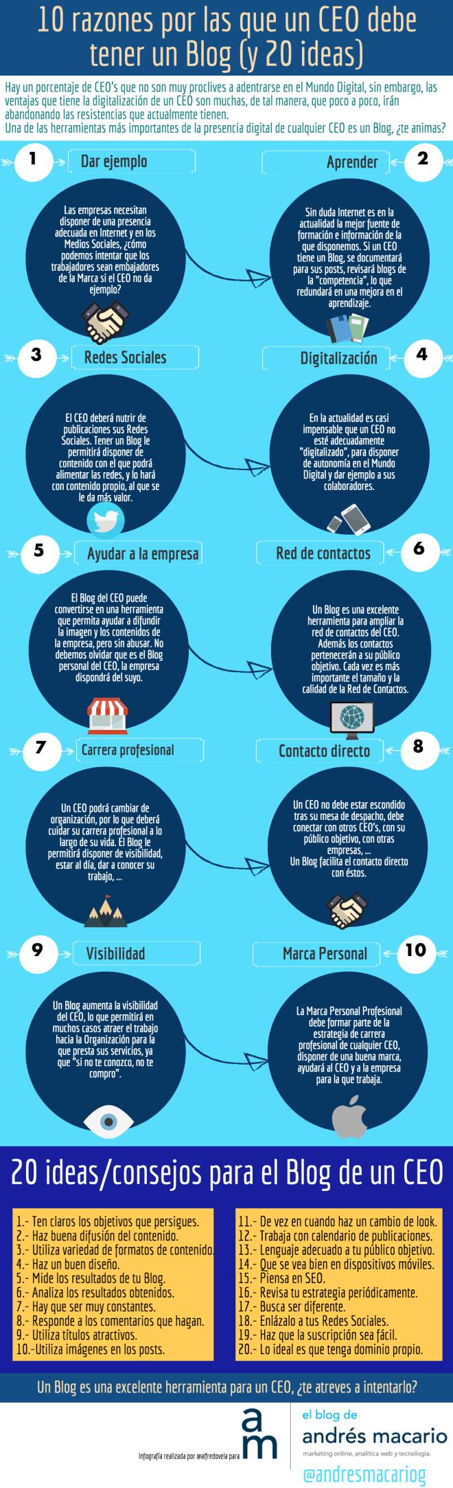 10 Razones por las que un CEO debe tener un Blog (y 20 ideas)