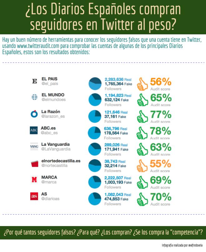 ¿Los Diarios Españoles compran seguidores en Twitter al peso?