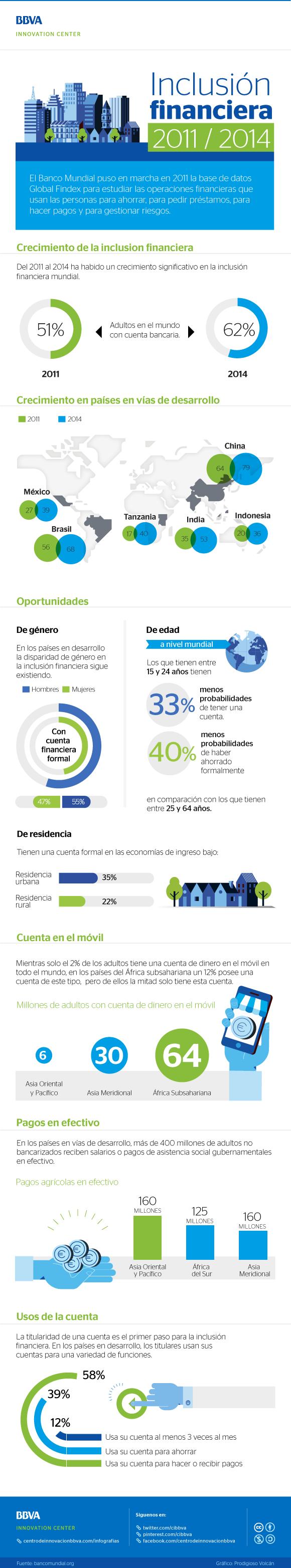 Inclusión financiera 2011/2014