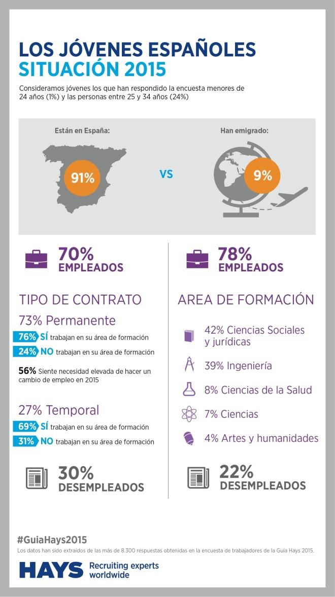 Situación laboral jóvenes españoles 2015