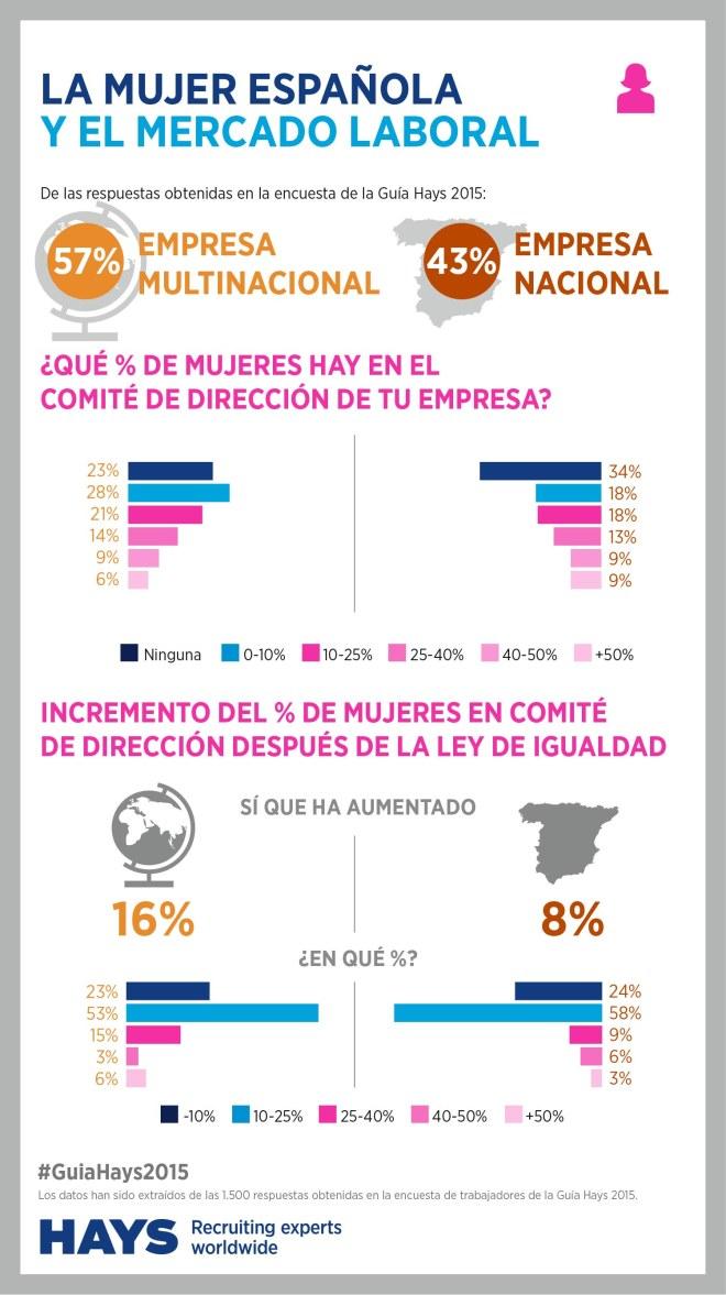 Mujeres y mercado laboral en España 2015