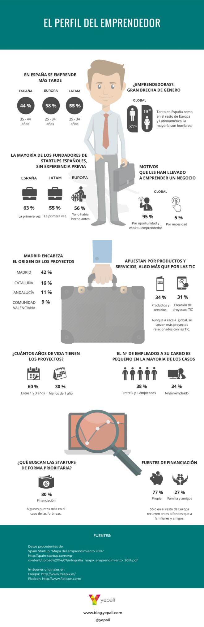 El perfil del emprendedor español