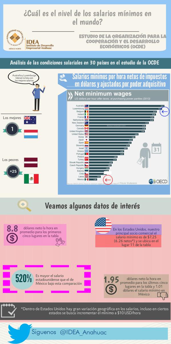 Salarios mínimos en el Mundo