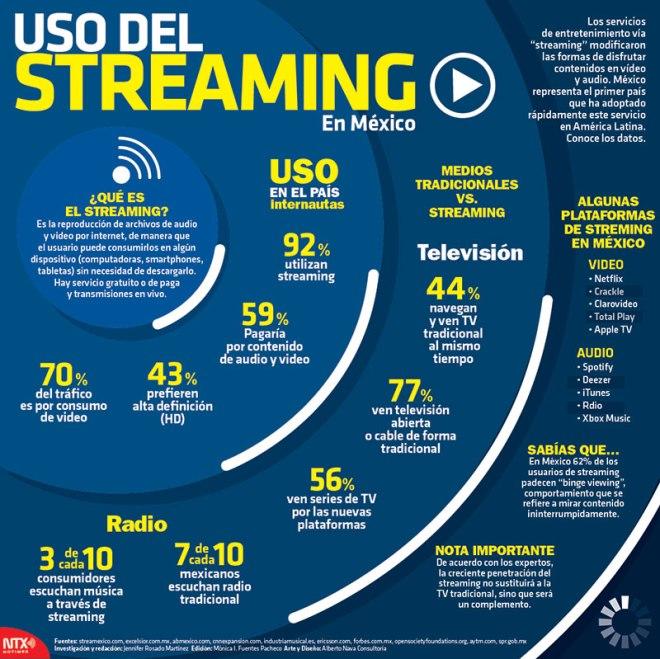 Streaming en México