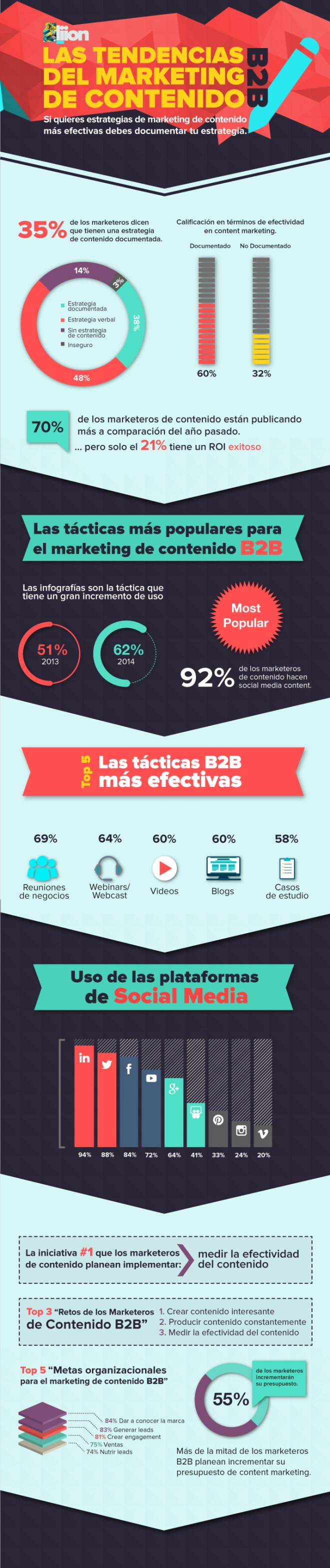 Tendencias de Marketing de Contenido B2B