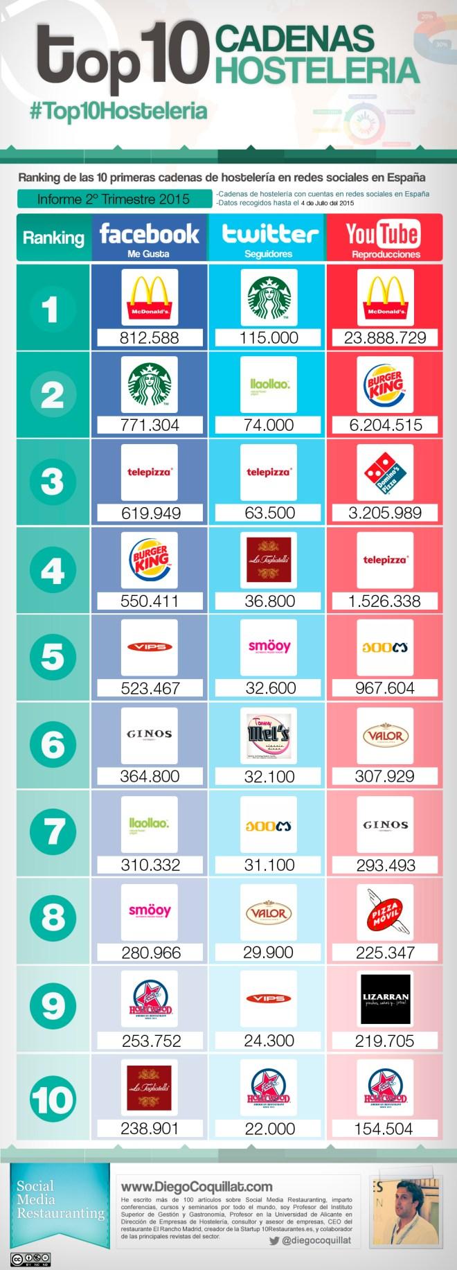 Top 10 cadenas hostelería en Redes Sociales (España 2T/2015)