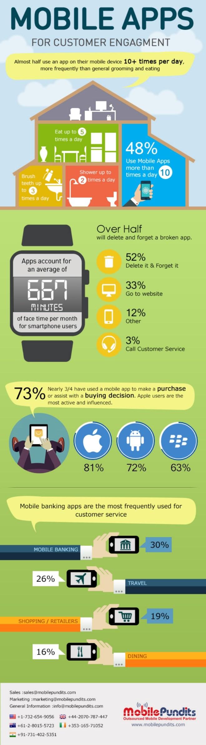 APPs móviles para mejorar el engagement con tus clientes