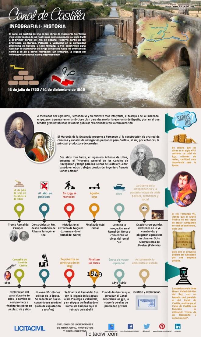 Historia del Canal de Castilla