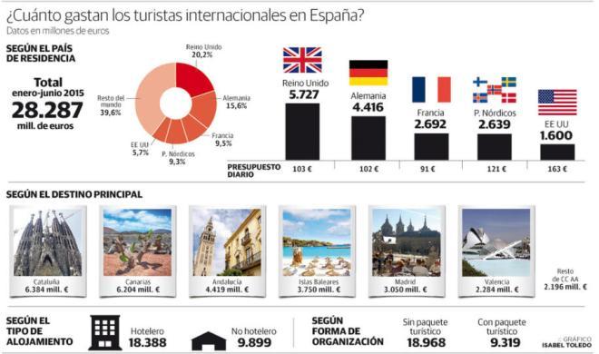 Gasto turistas internacionales en España