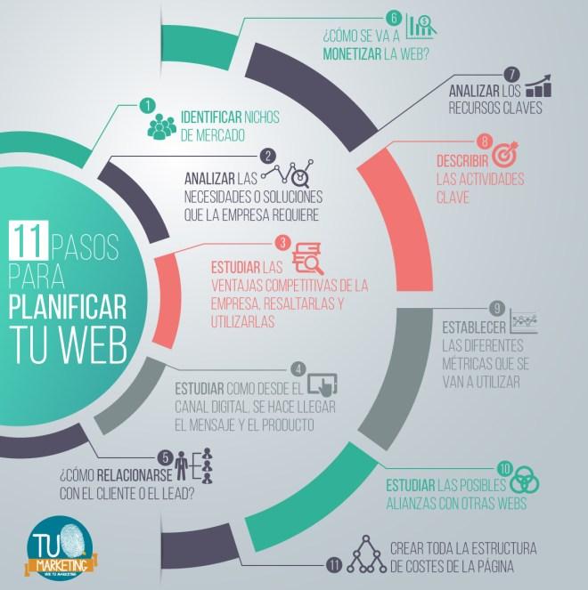 11 pasos para planificar tu Web