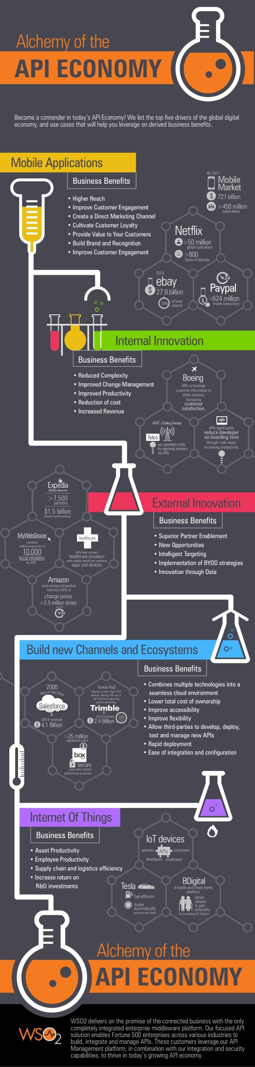 Química de la economía API