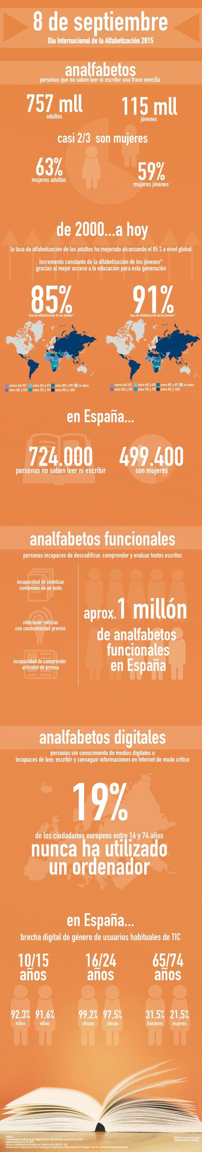 Datos sobre analfabetismo en el Mundo