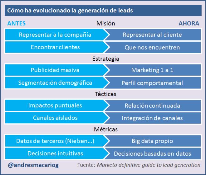 Evolución de la generación de Leads