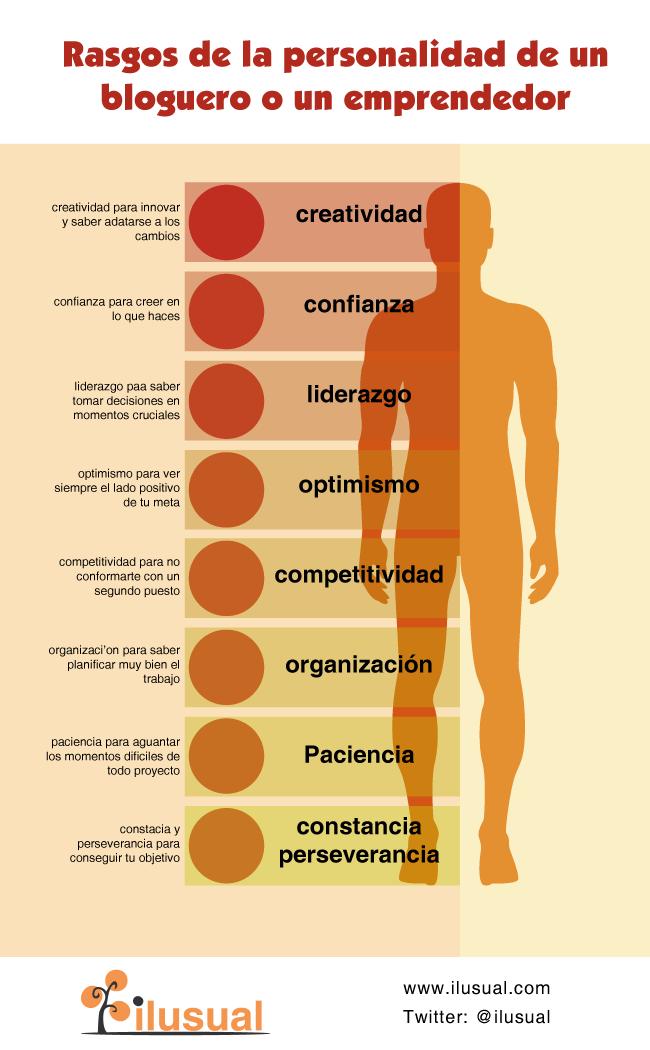 Rasgos de personalidad de un Bloguero