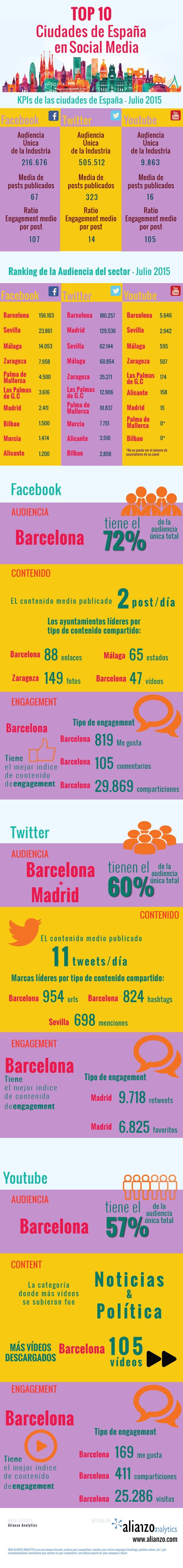 Top 10 ciudades de España en Redes Sociales
