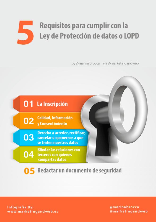 5 requisitos para cumplir la Ley de Protección de Datos