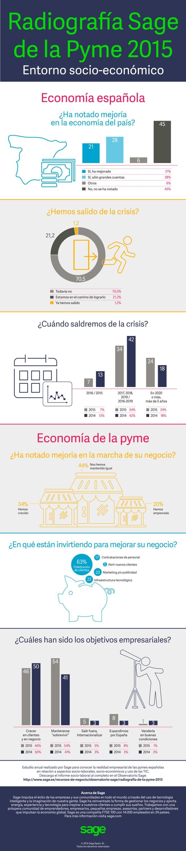 Radiografía de la pyme española 2015 (por Sage)