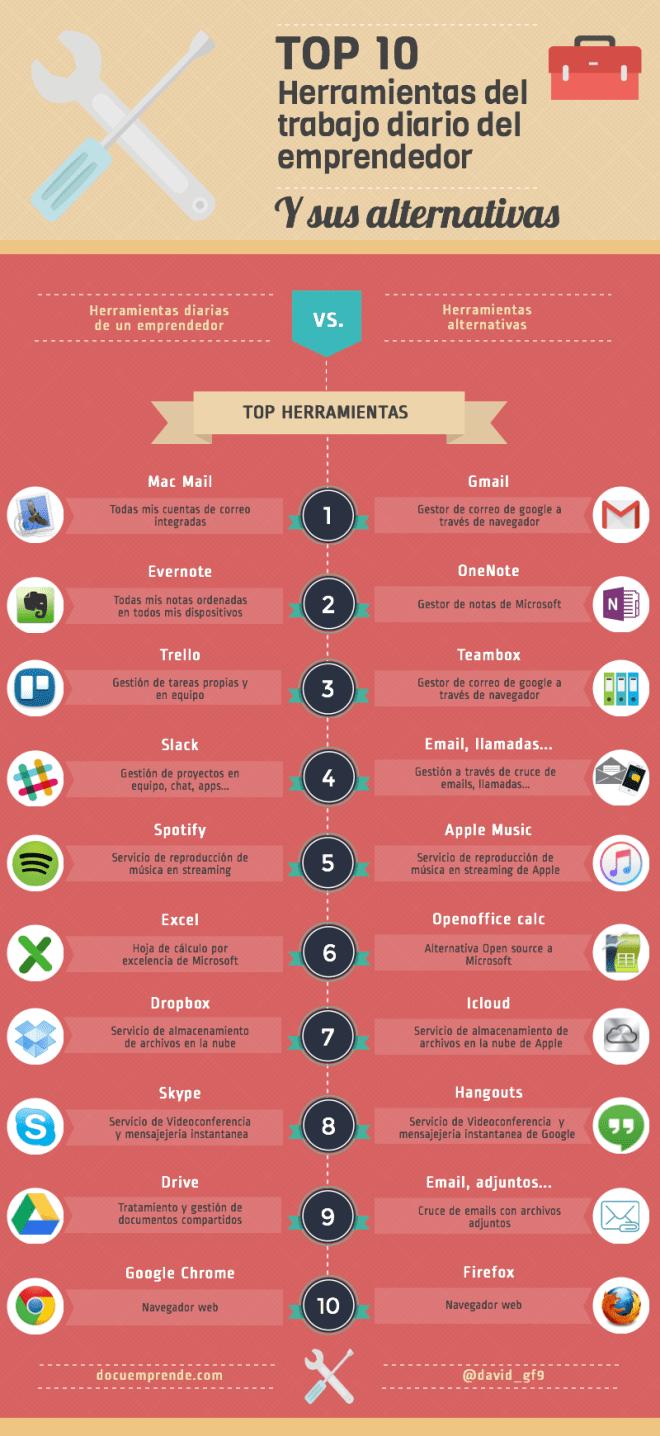 http://docuemprende.com/top-10-herramientas-emprendedor/