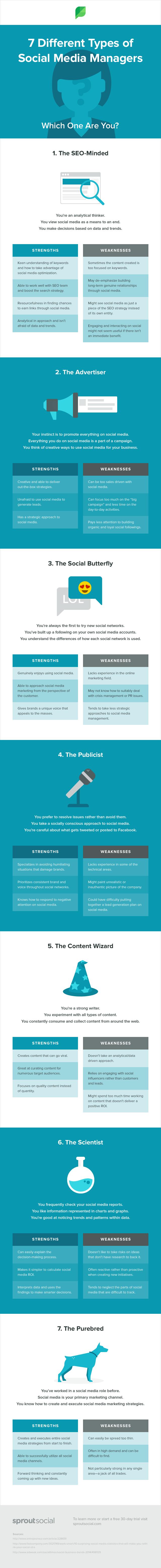 7 tipos de Social Media Manager