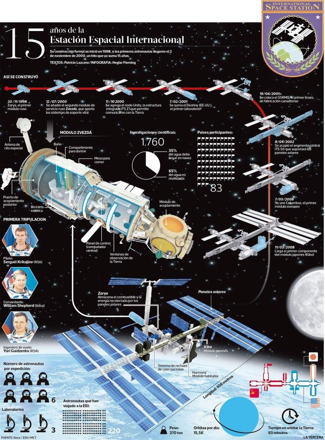 15 años de las Estación Espacial