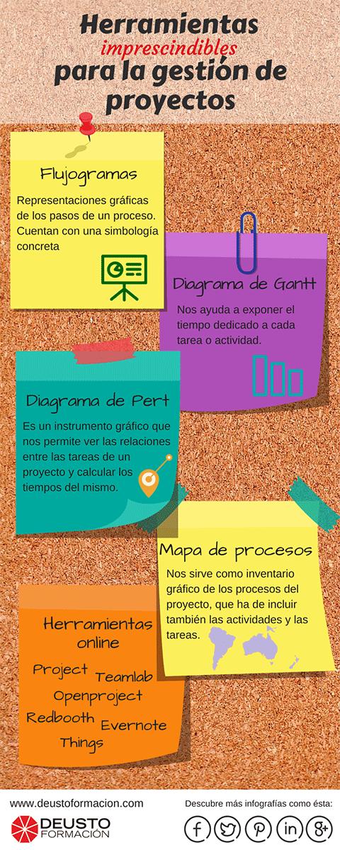 herramientas-gestion-proyectos-infografia
