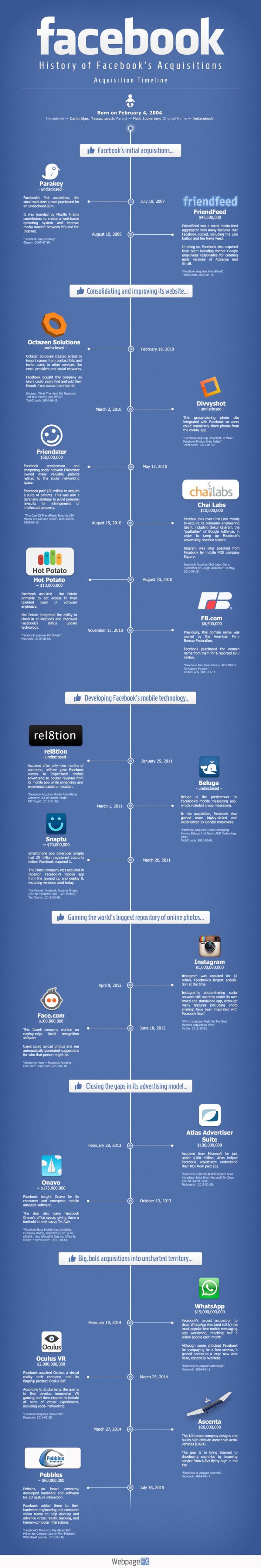 Historia de las adquisiciones de FaceBook