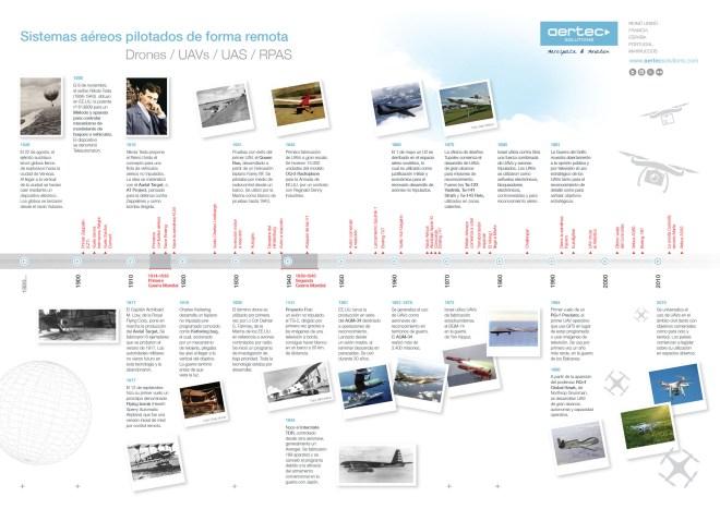 Historia de los Drones (sistemas aéreos no tripulados)