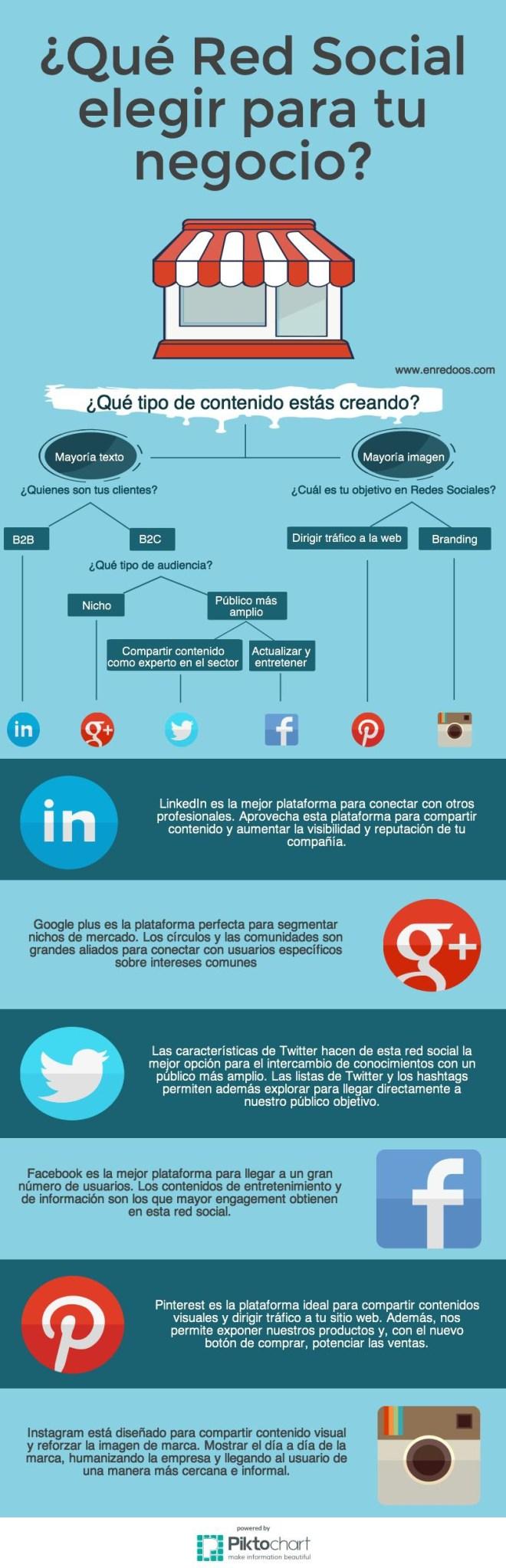 Qué Red Social elegir para tu empresa