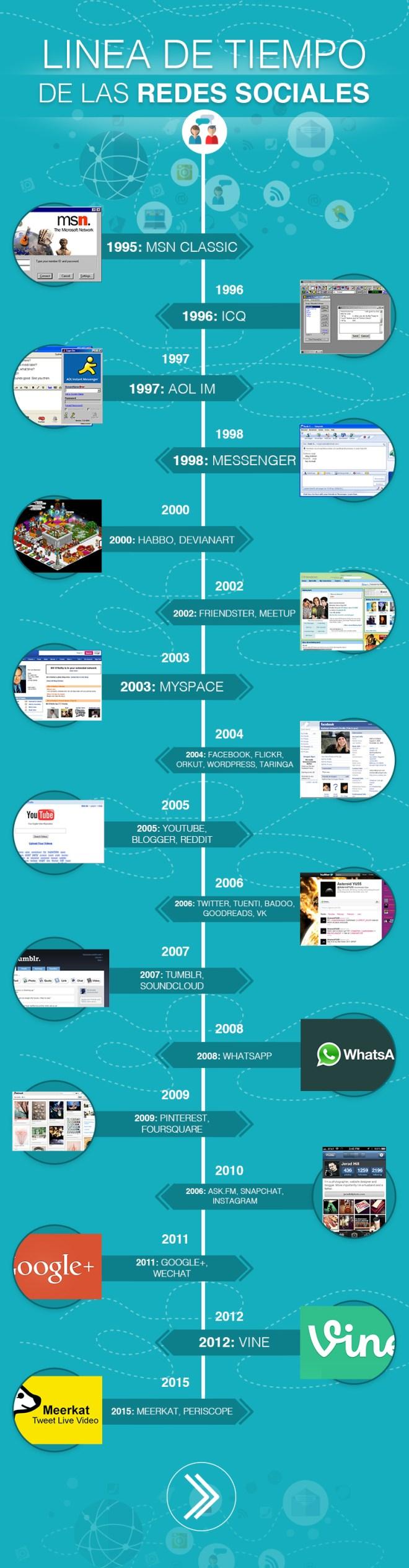 Timeline de las Redes Sociales
