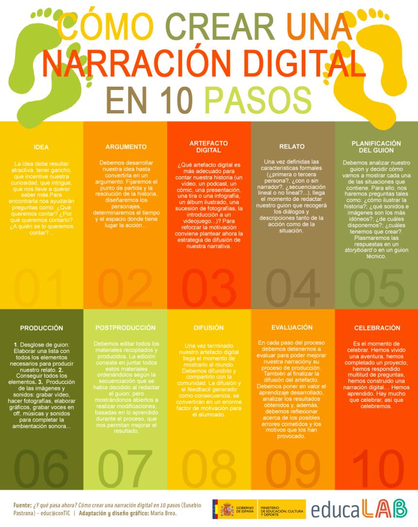 10-pasos-narracion-digital-infografia