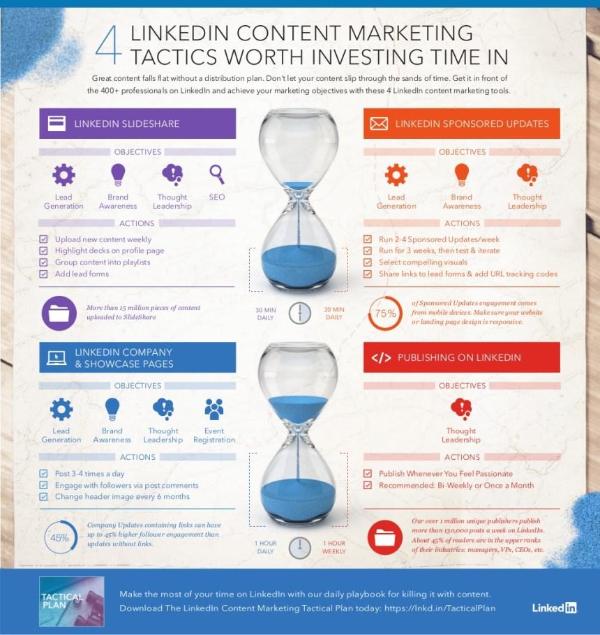 4 tácticas de Marketing de Contenidos en Linkedin