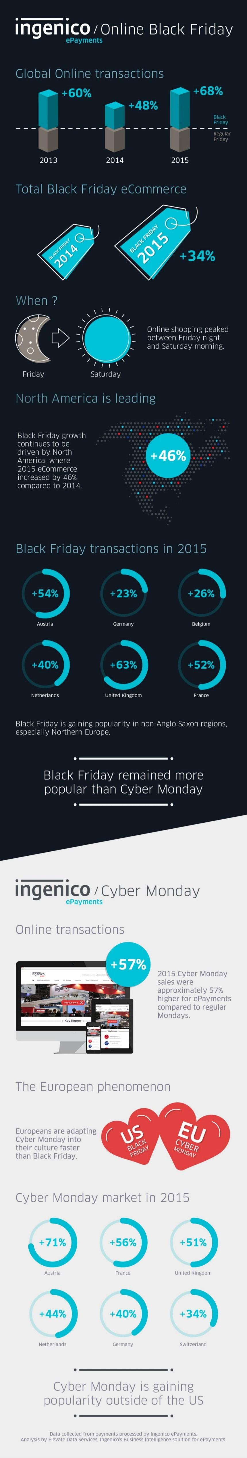 black-friday-y-cyber-monday-infografia