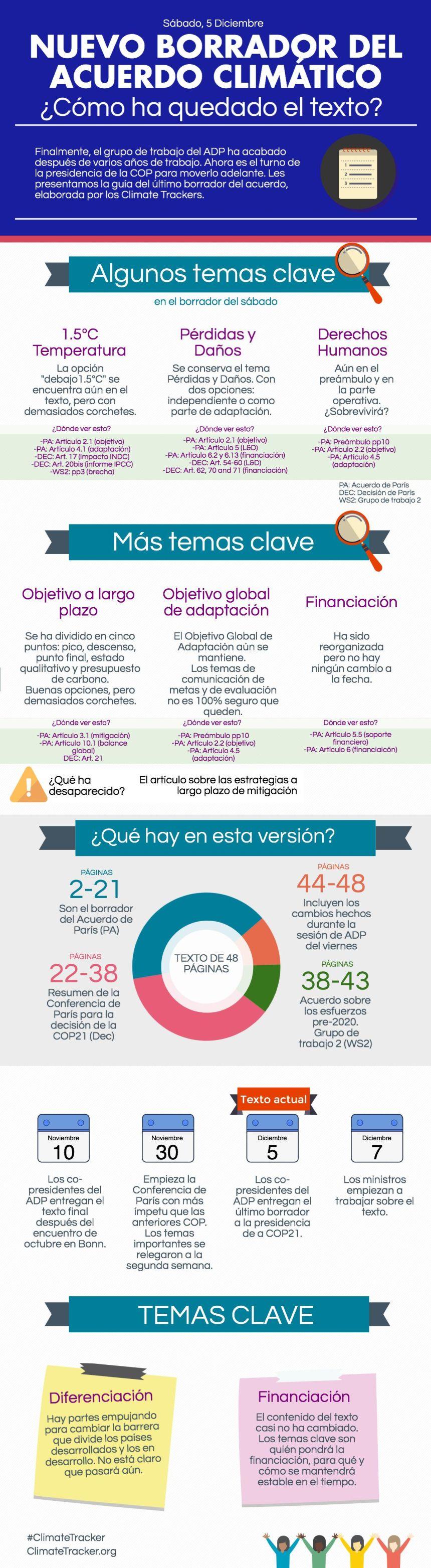 borrador-acuerdo-cimatico-cop21-infografia