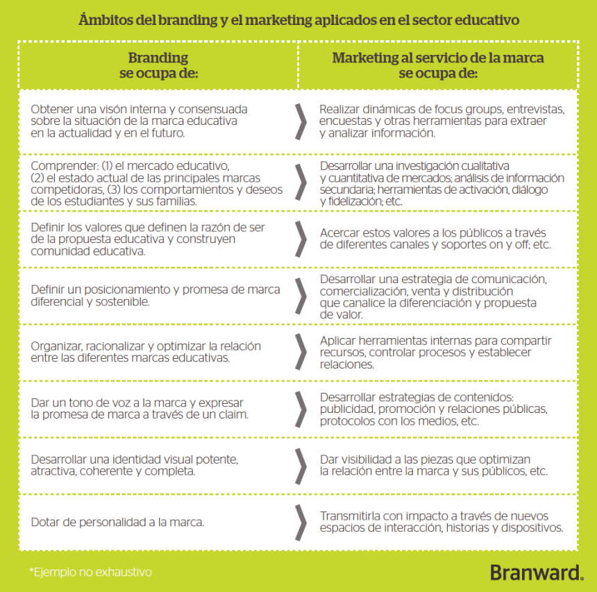 Branding y Marketing aplicados al sector educativo