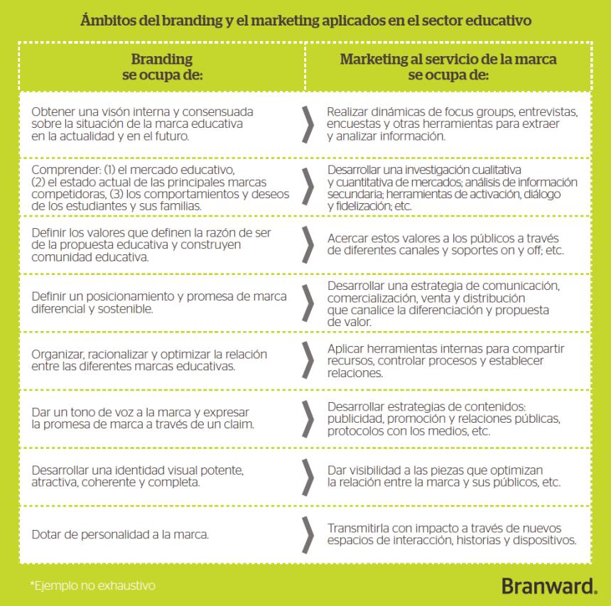 Branding y Marketing aplicados al sector educativo