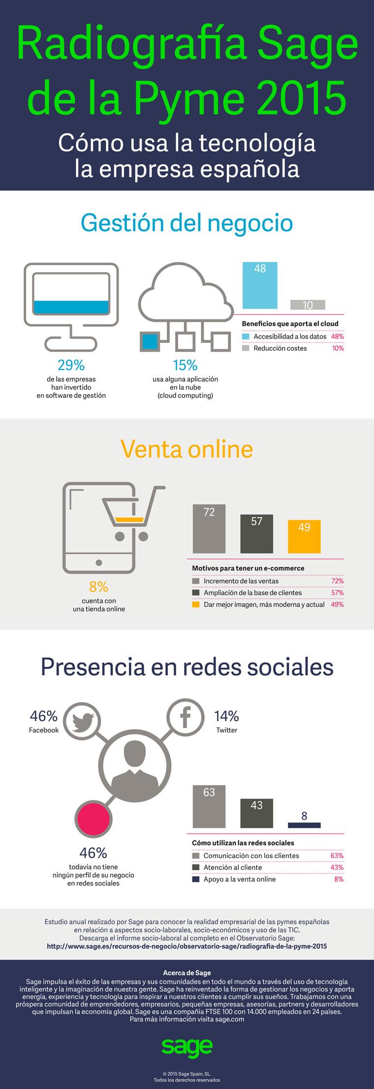 Como-usa-la-tecnologia-la-pyme-espanola-infografia