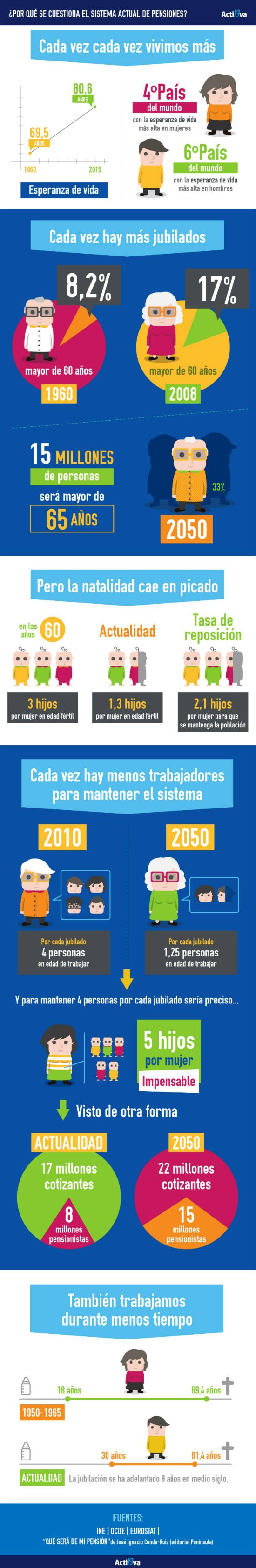 sistema-pensiones-infografia