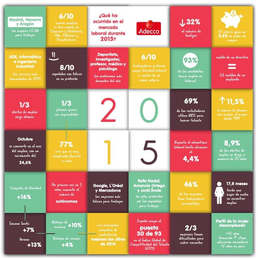 Datos del Mercado Laboral en 2015