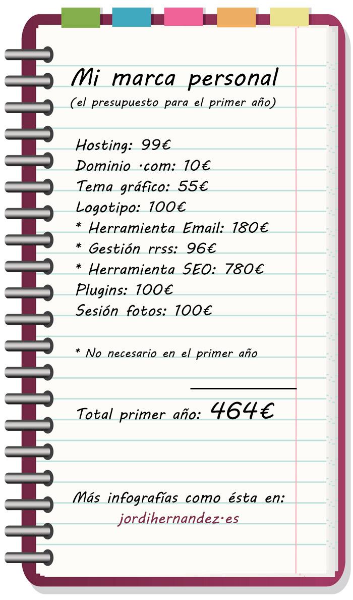 Marca Personal: presupuesto para el primer año