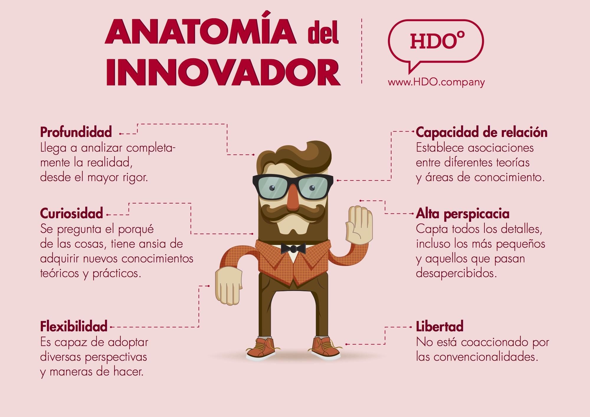 Anatomía del Innovador #infografia #infographic - TICs y Formación