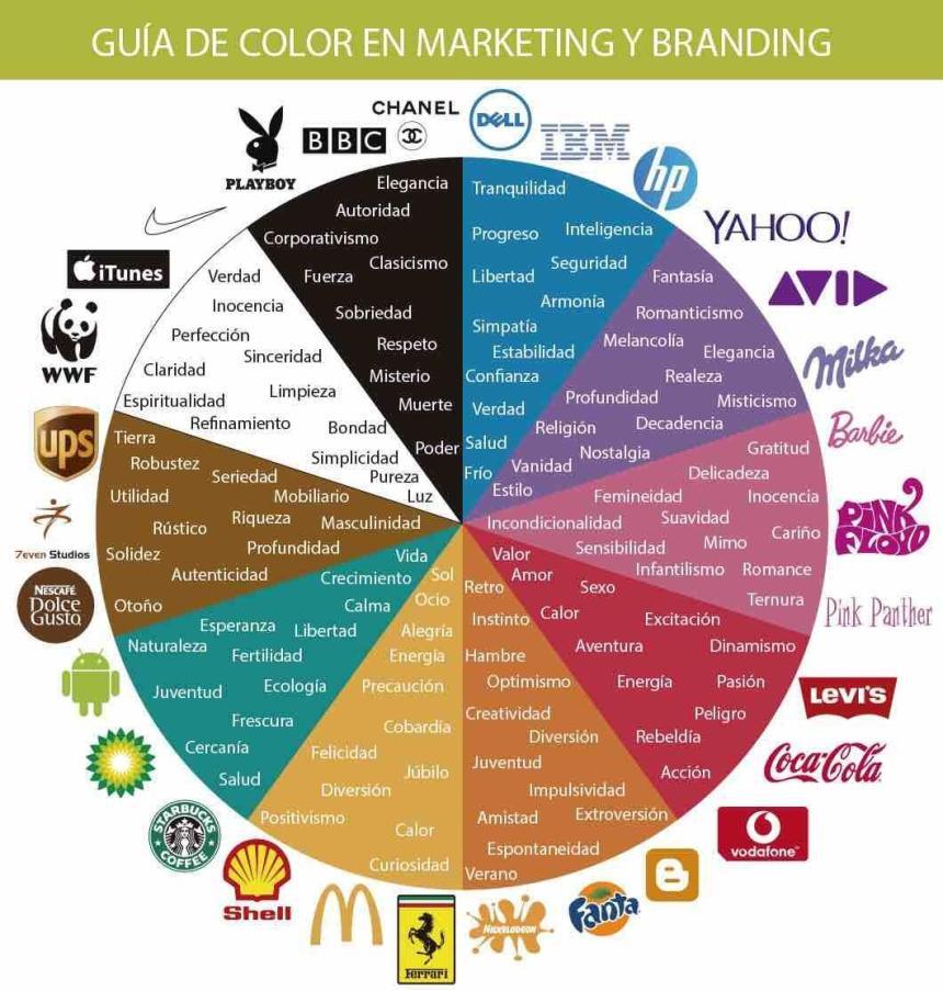 Guía de color sobre Marketing y Branding