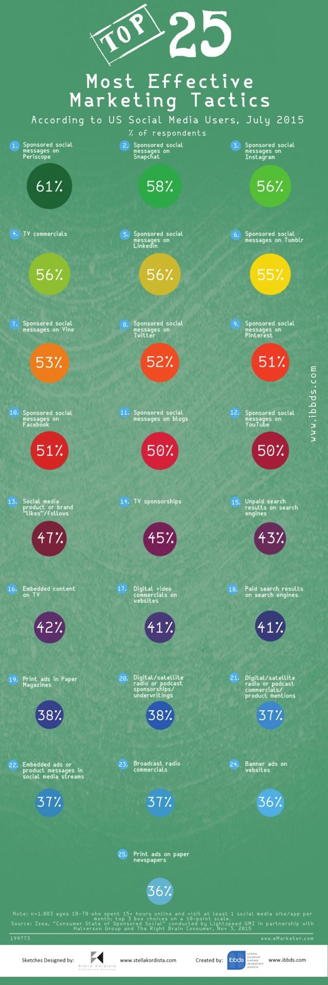 25 tácticas más efectivas del Marketing