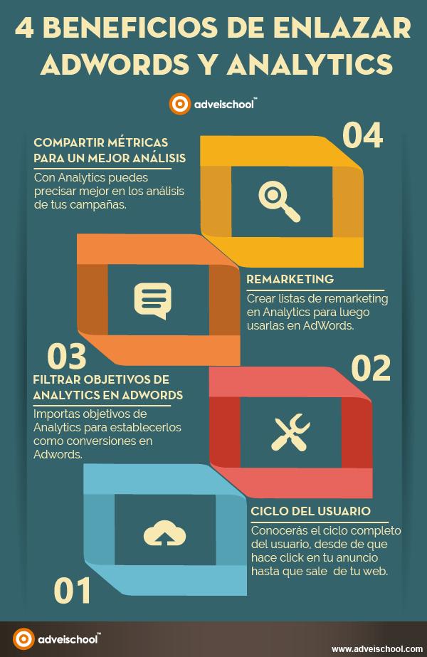 4 beneficios de enlazar AdWords y Analytics