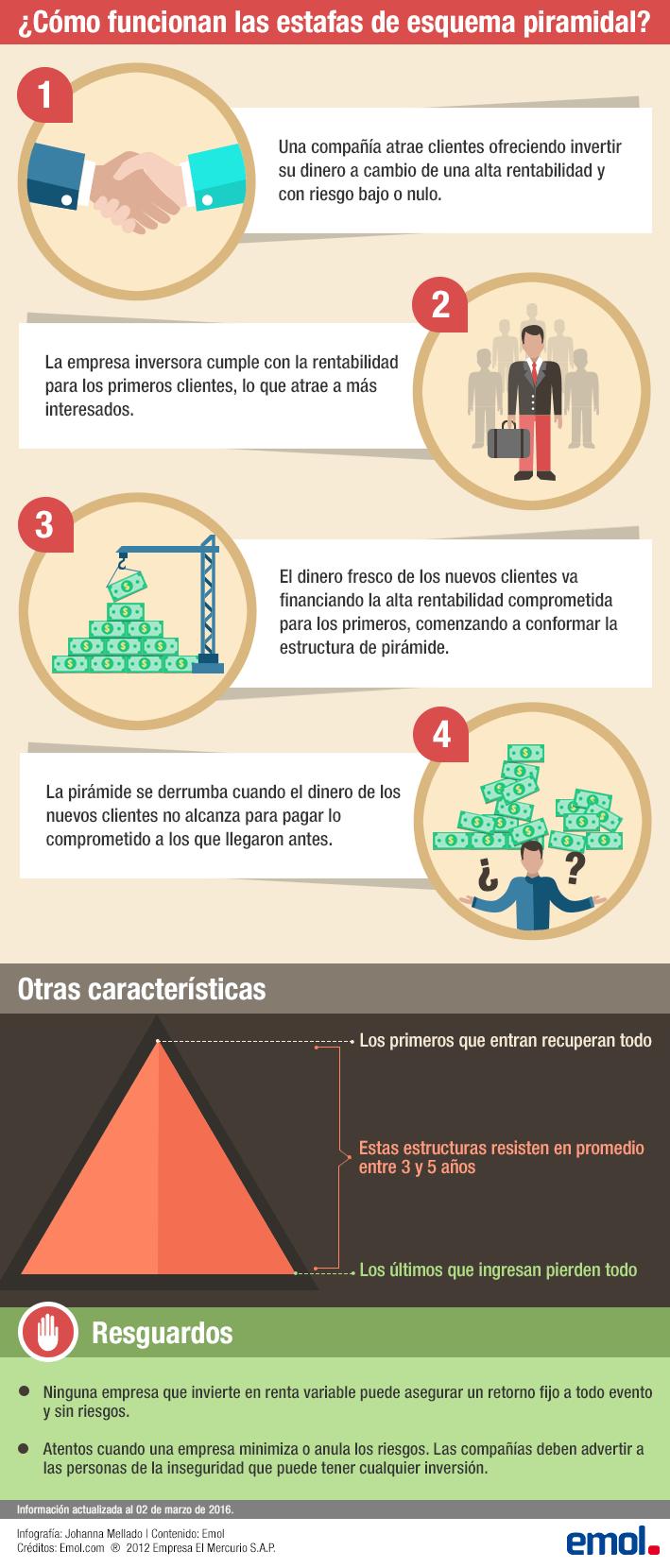 Cómo funcionan las estafas piramidales