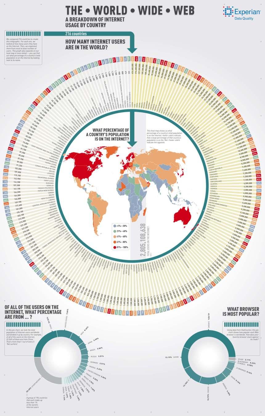 Usuarios de Internet en los distintos países del Mundo